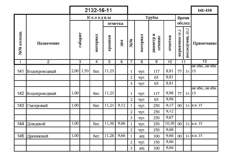 Топографическая съемка и правила ведения экспликаций
